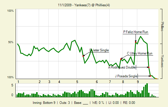 291101122_Yankees_Phillies_144806096_lbig